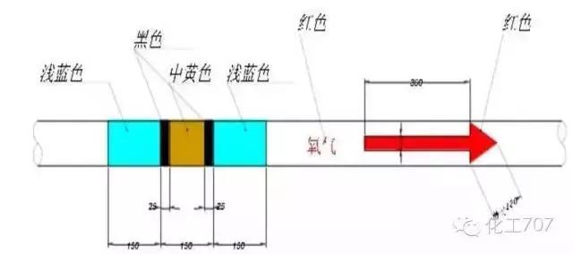 这些工业管道的标识及颜色规范,一定要牢记!